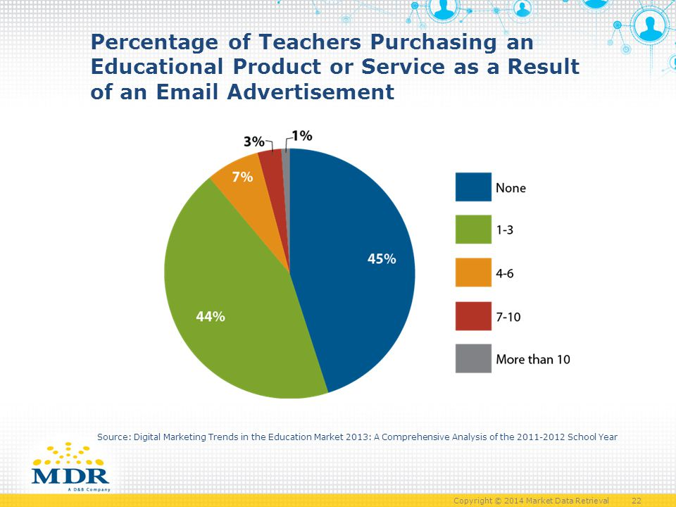 Copyright © 2014 Market Data Retrieval 22 Percentage of Teachers Purchasing an Educational Product or Service as a Result of an Email Advertisement Source: Digital Marketing Trends in the Education Market 2013: A Comprehensive Analysis of the 2011-2012 School Year
