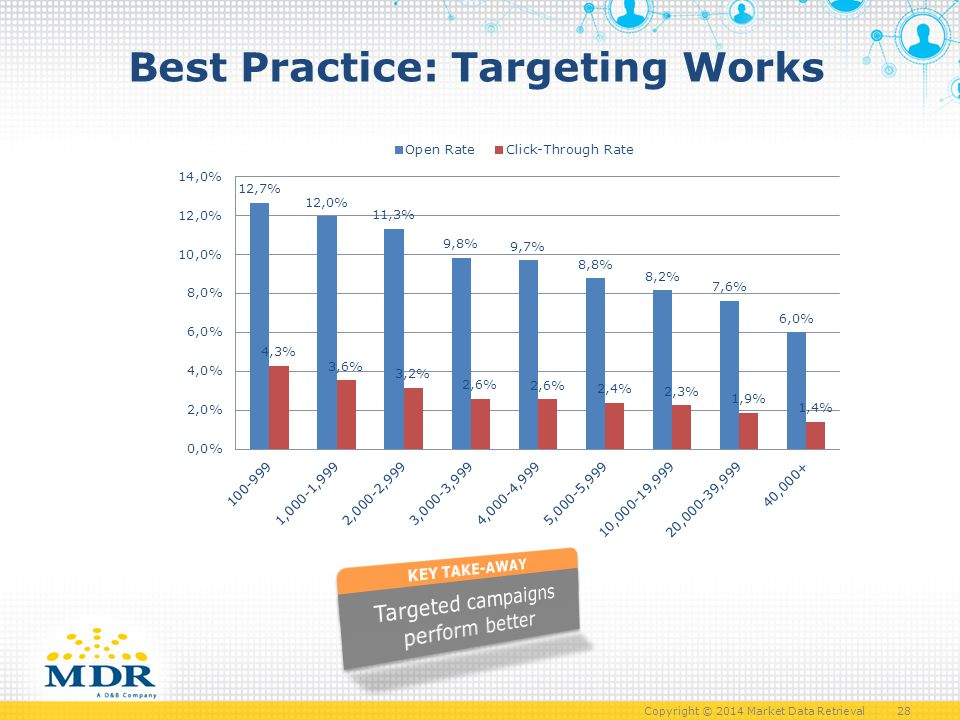 Copyright © 2014 Market Data Retrieval 28 Best Practice: Targeting Works