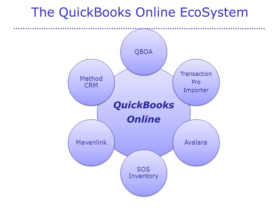 The QuickBooks Online EcoSystem QuickBooks Online QBOA Transaction Pro Importer Avalara SOS Inventory Mavenlink Method CRM