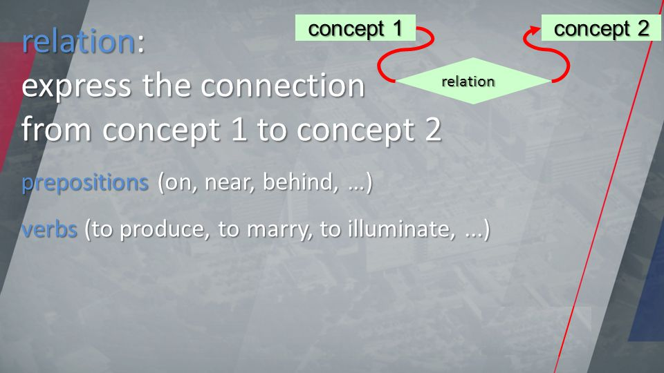 relation: express the connection from concept 1 to concept 2 prepositions (on, near, behind, …) verbs (to produce, to marry, to illuminate,...) concept 1 concept 1 concept 2 concept 2 relation relation