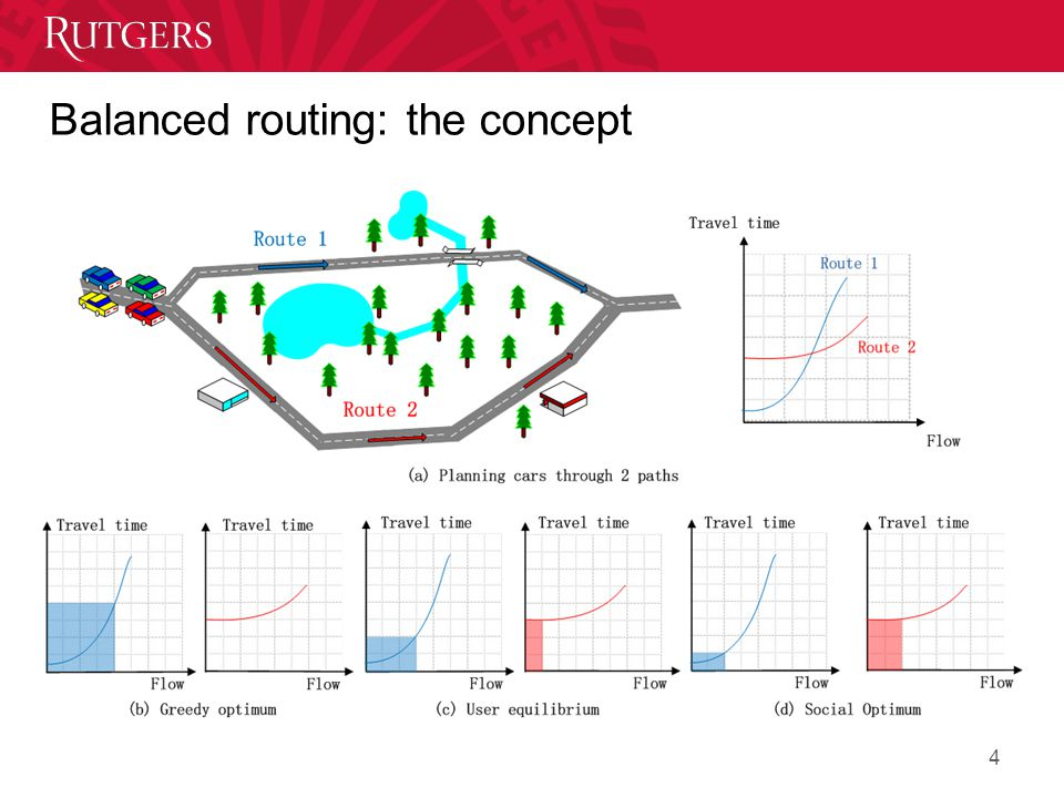 Balanced routing: the concept 4