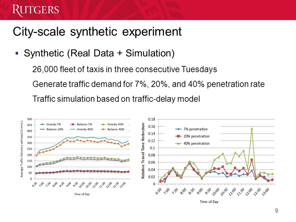 City-scale synthetic experiment  Synthetic (Real Data + Simulation) ▪26,000 fleet of taxis in three consecutive Tuesdays ▪Generate traffic demand for 7%, 20%, and 40% penetration rate ▪Traffic simulation based on traffic-delay model 9