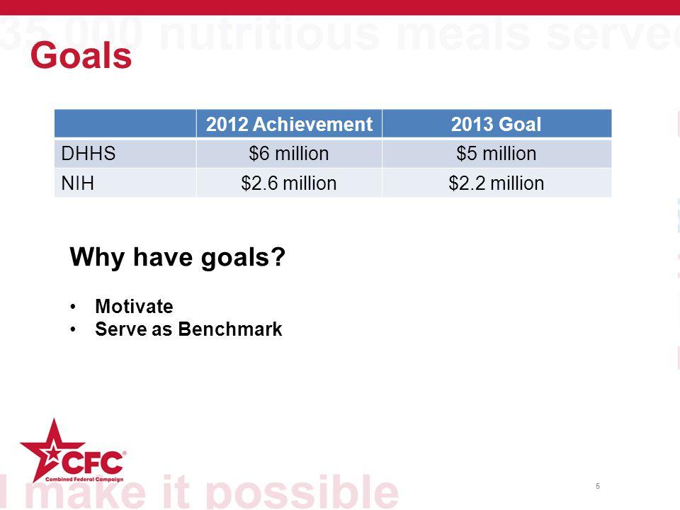 Goals 5 2012 Achievement2013 Goal DHHS$6 million$5 million NIH$2.6 million$2.2 million Why have goals.