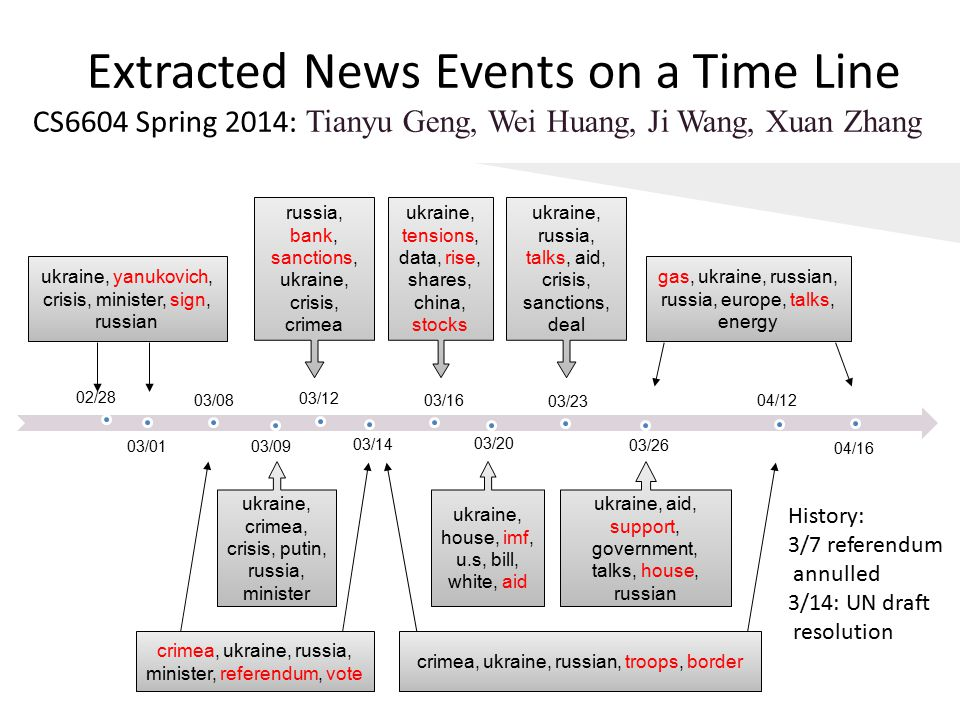 Extracted News Events on a Time Line CS6604 Spring 2014: Tianyu Geng, Wei Huang, Ji Wang, Xuan Zhang 02/28 03/01 03/08 03/09 03/12 03/14 03/16 03/20 03/23 03/26 04/12 04/16 ukraine, crimea, crisis, putin, russia, minister russia, bank, sanctions, ukraine, crisis, crimea ukraine, tensions, data, rise, shares, china, stocks ukraine, house, imf, u.s, bill, white, aid ukraine, russia, talks, aid, crisis, sanctions, deal ukraine, aid, support, government, talks, house, russian ukraine, yanukovich, crisis, minister, sign, russian crimea, ukraine, russia, minister, referendum, vote crimea, ukraine, russian, troops, border gas, ukraine, russian, russia, europe, talks, energy History: 3/7 referendum annulled 3/14: UN draft resolution