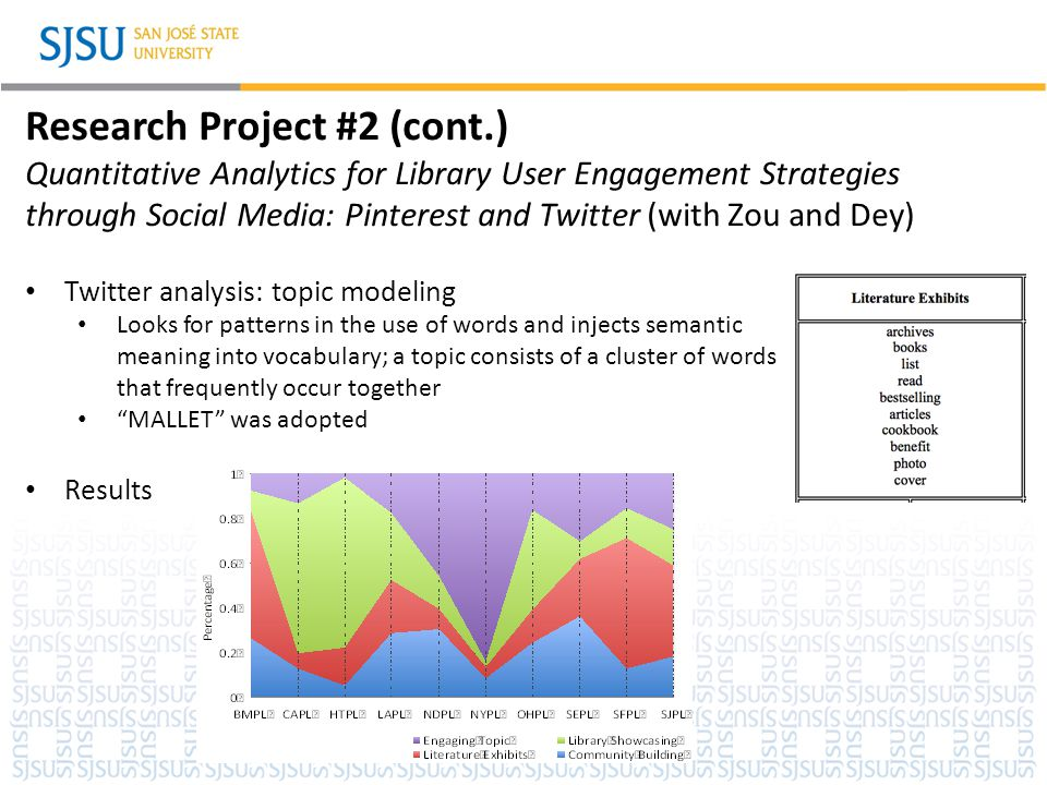 SJSU Washington Square Research Project #2 (cont.) Quantitative Analytics for Library User Engagement Strategies through Social Media: Pinterest and T