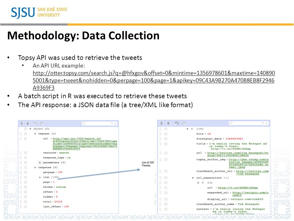 SJSU Washington Square Methodology: Data Preparation The retrieved data was cleansed by removing: symbols punctuations special characters URLs numbers