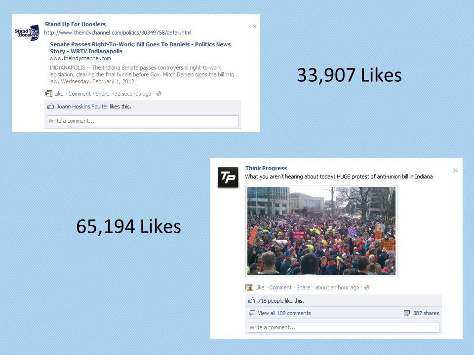 33,907 Likes 65,194 Likes