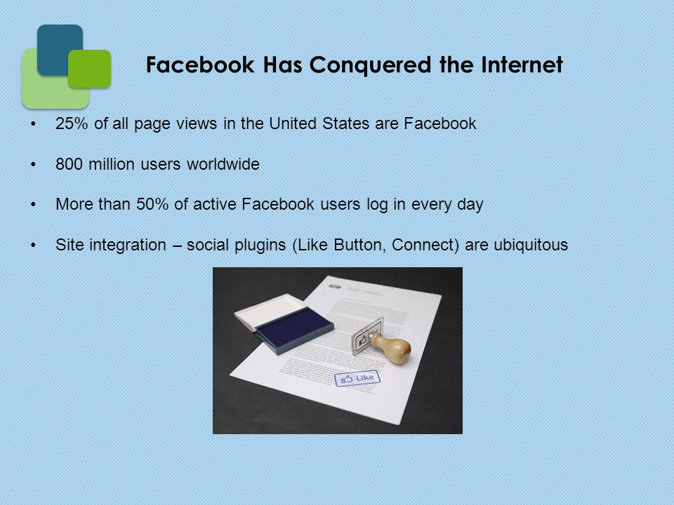 25% of all page views in the United States are Facebook 800 million users worldwide More than 50% of active Facebook users log in every day Site integration – social plugins (Like Button, Connect) are ubiquitous Facebook Has Conquered the Internet
