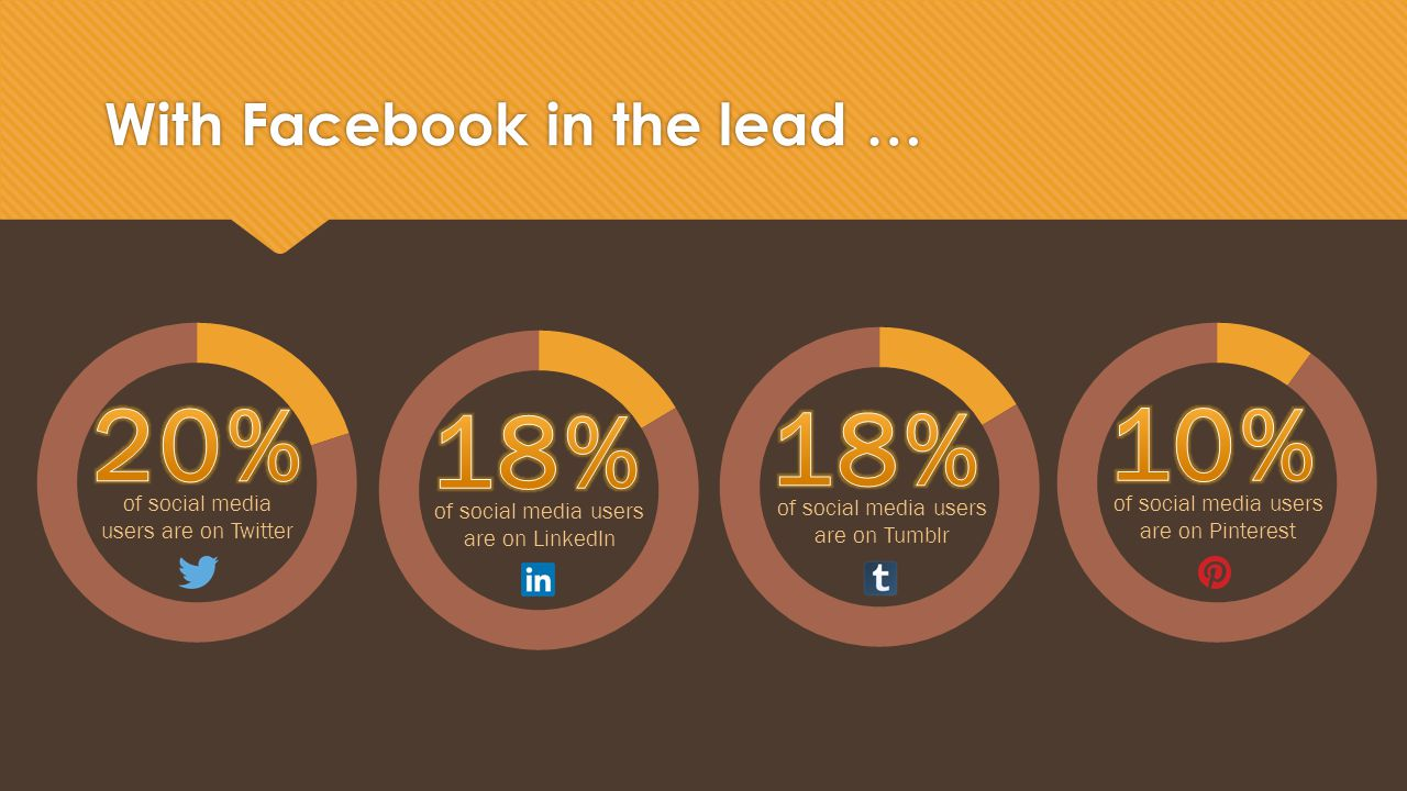 With Facebook in the lead … of social media users are on Twitter of social media users are on LinkedIn of social media users are on Tumblr of social media users are on Pinterest