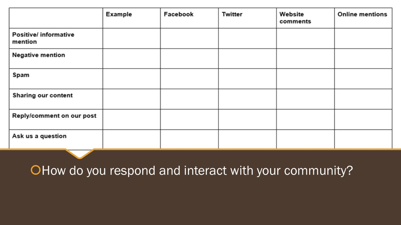  How do you respond and interact with your community