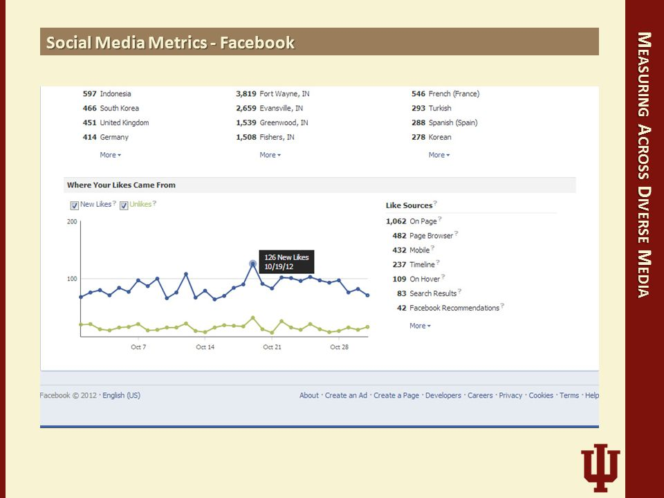 M EASURING A CROSS D IVERSE M EDIA Social Media Metrics - Facebook