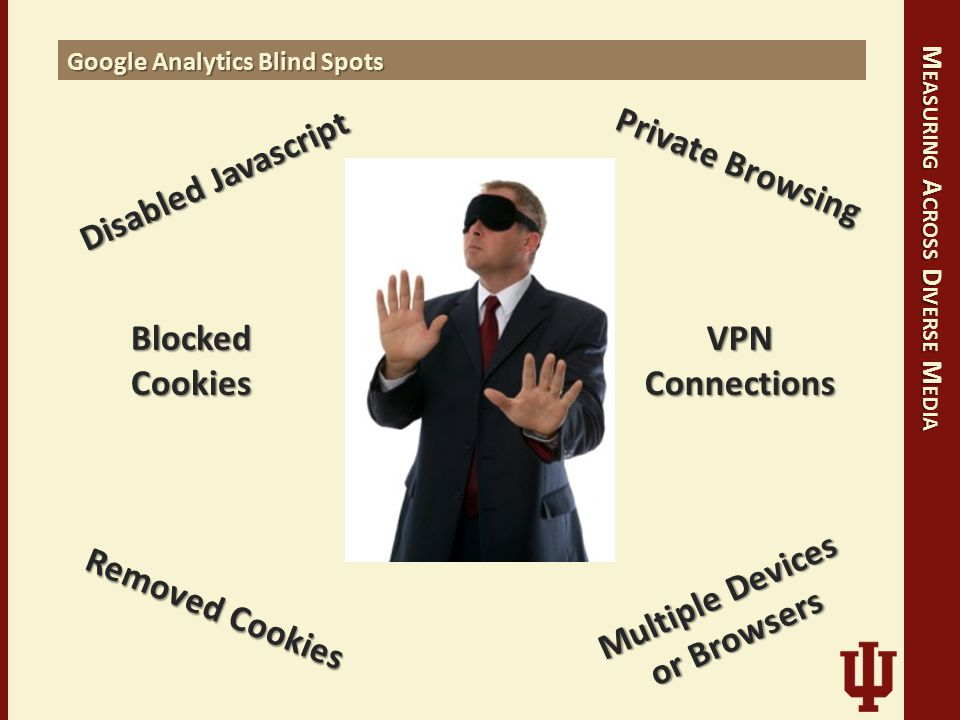 M EASURING A CROSS D IVERSE M EDIA Google Analytics Blind Spots Disabled Javascript Blocked Cookies Removed Cookies Private Browsing Multiple Devices or Browsers VPN Connections