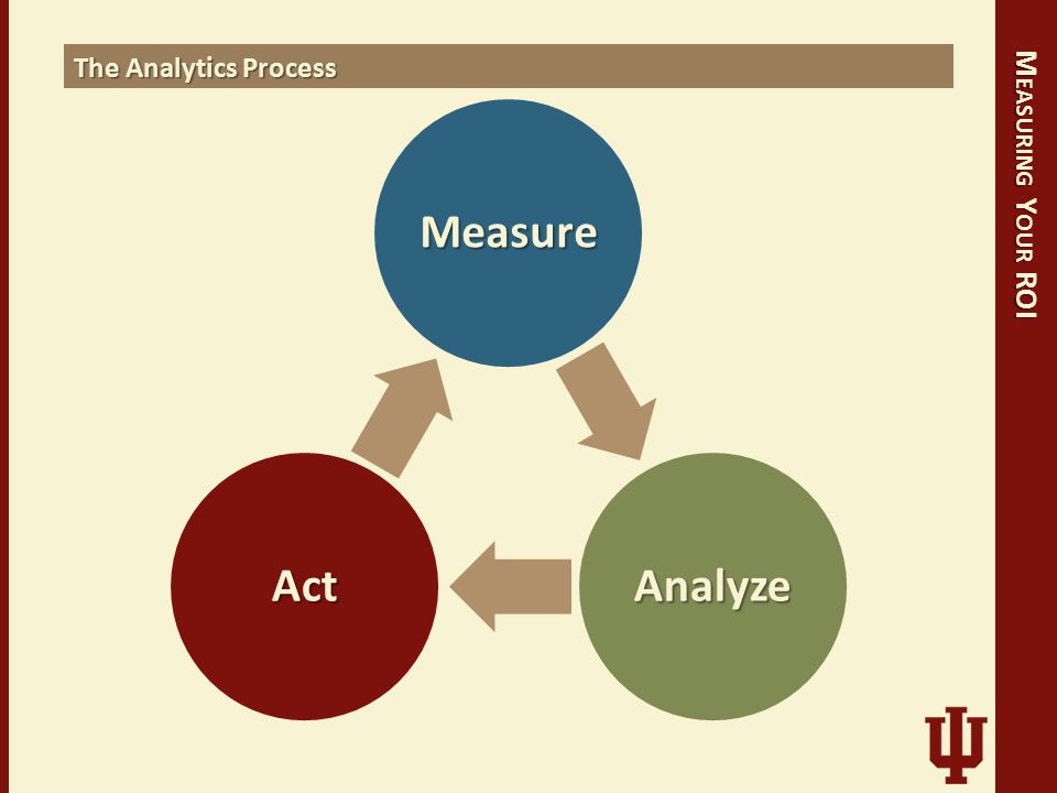 Measure AnalyzeAct The Analytics Process