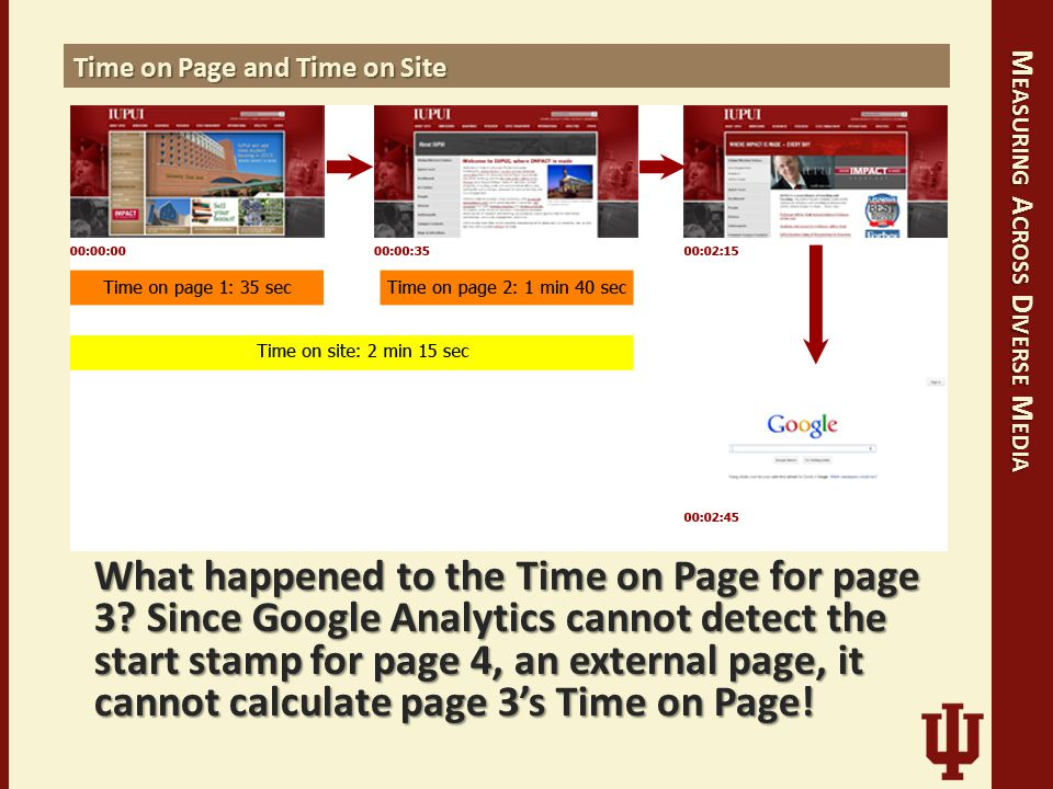 M EASURING A CROSS D IVERSE M EDIA Time on Page and Time on Site What happened to the Time on Page for page 3? Since Google Analytics cannot detect th
