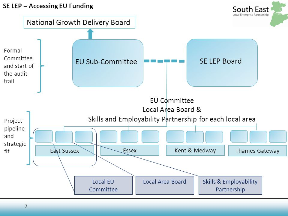 7 SE LEP – Accessing EU Funding National Growth Delivery Board EU Sub-Committee SE LEP Board Formal Committee and start of the audit trail Project pipeline and strategic fit Thames Gateway Kent & MedwayEssex EU Committee Local Area Board & Skills and Employability Partnership for each local area Local EU Committee Local Area Board Skills & Employability Partnership East Sussex