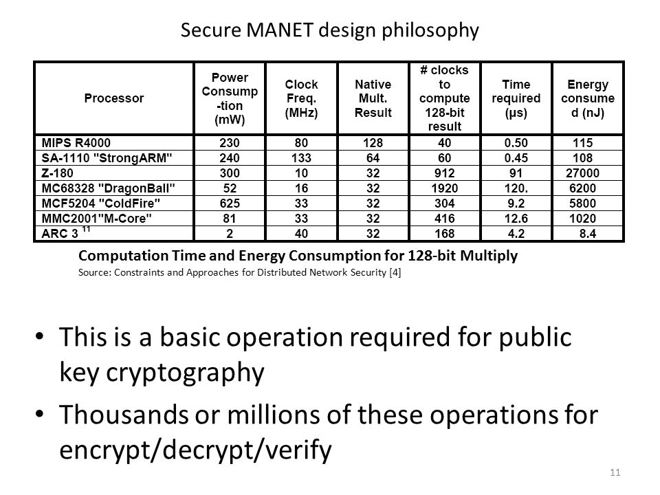 Secure MANET design philosophy 11 Computation Time and Energy Consumption for 128-bit Multiply Source: Constraints and Approaches for Distributed Network Security [4] This is a basic operation required for public key cryptography Thousands or millions of these operations for encrypt/decrypt/verify