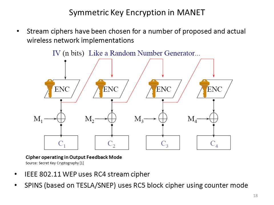 Symmetric Key Encryption in MANET Stream ciphers have been chosen for a number of proposed and actual wireless network implementations 18 IEEE 802.11 WEP uses RC4 stream cipher SPINS (based on TESLA/SNEP) uses RC5 block cipher using counter mode Cipher operating in Output Feedback Mode Source: Secret Key Cryptography [1]
