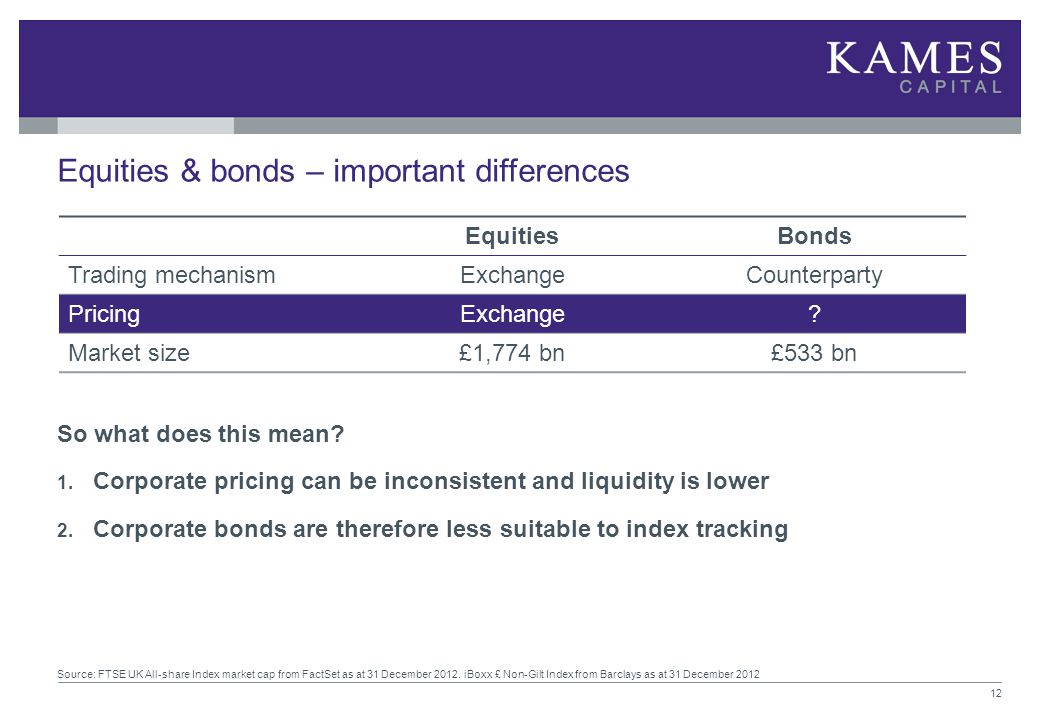 So what does this mean? 1. Corporate pricing can be inconsistent and liquidity is lower 2. Corporate bonds are therefore less suitable to index tracki