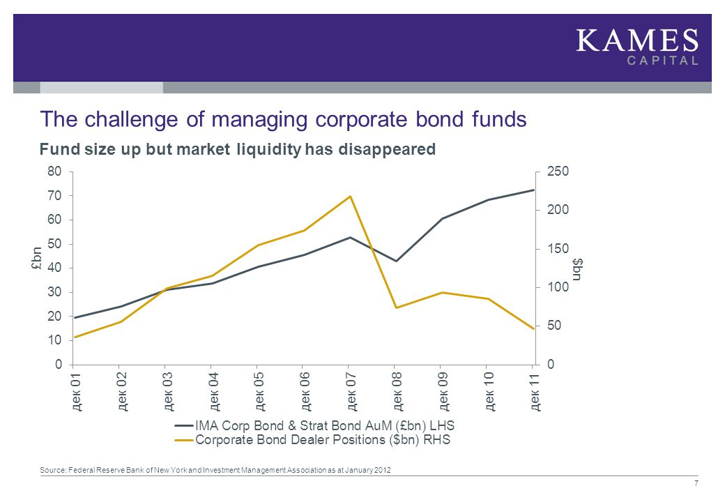 The challenge of managing corporate bond funds Source: Federal Reserve Bank of New York and Investment Management Association as at January 2012 7 £bn
