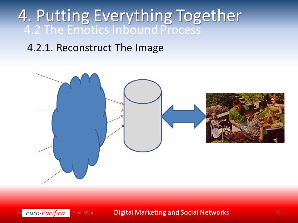 Euro-Pacifica © Nov. 2014 Digital Marketing and Social Networks 10 4.2.1.