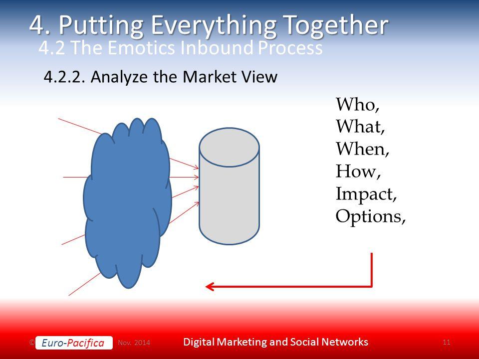 Euro-Pacifica © Nov. 2014 Digital Marketing and Social Networks 11 4.2.2.