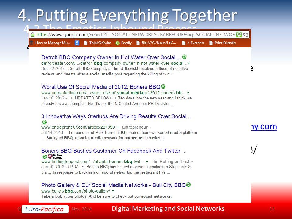 Euro-Pacifica © Nov. 2014 Digital Marketing and Social Networks 12 4.2.3.
