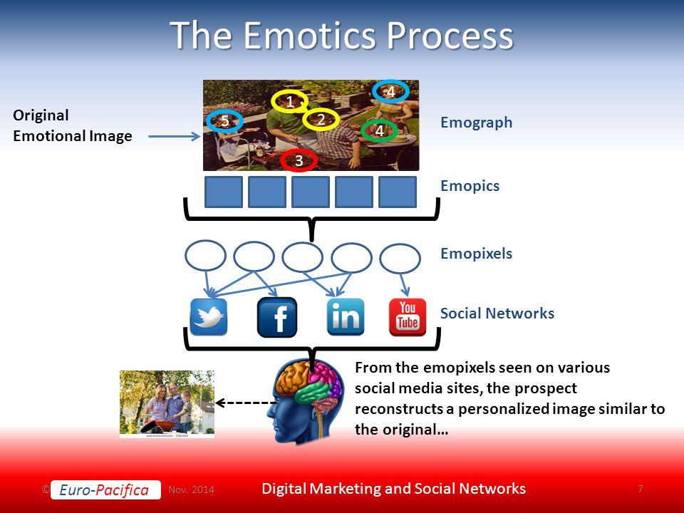 Euro-Pacifica The Emotics Process © Nov.