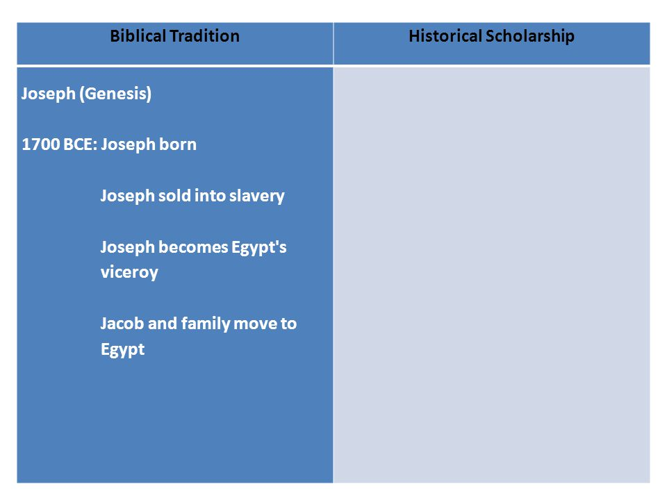 Biblical TraditionHistorical Scholarship Joseph (Genesis) 1700 BCE: Joseph born Joseph sold into slavery Joseph becomes Egypt s viceroy Jacob and family move to Egypt