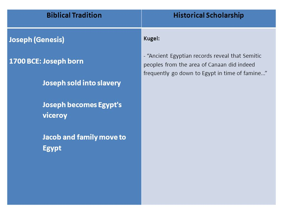 Biblical TraditionHistorical Scholarship Joseph (Genesis) 1700 BCE: Joseph born Joseph sold into slavery Joseph becomes Egypt s viceroy Jacob and family move to Egypt Kugel: - Ancient Egyptian records reveal that Semitic peoples from the area of Canaan did indeed frequently go down to Egypt in time of famine...
