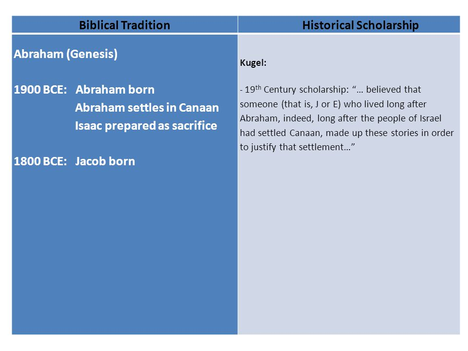 Biblical TraditionHistorical Scholarship Abraham (Genesis) 1900 BCE: Abraham born Abraham settles in Canaan Isaac prepared as sacrifice 1800 BCE: Jacob born Kugel: - 19 th Century scholarship: … believed that someone (that is, J or E) who lived long after Abraham, indeed, long after the people of Israel had settled Canaan, made up these stories in order to justify that settlement…