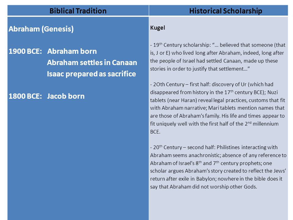Biblical TraditionHistorical Scholarship Abraham (Genesis) 1900 BCE: Abraham born Abraham settles in Canaan Isaac prepared as sacrifice 1800 BCE: Jacob born Kugel - 19 th Century scholarship: … believed that someone (that is, J or E) who lived long after Abraham, indeed, long after the people of Israel had settled Canaan, made up these stories in order to justify that settlement… - 2Oth Century – first half: discovery of Ur (which had disappeared from history in the 17 th century BCE); Nuzi tablets (near Haran) reveal legal practices, customs that fit with Abraham narrative; Mari tablets mention names that are those of Abraham's family.