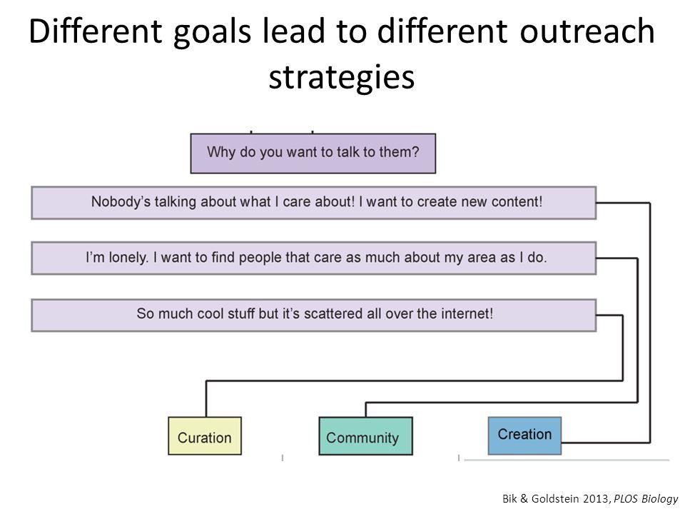 Different goals lead to different outreach strategies Bik & Goldstein 2013, PLOS Biology