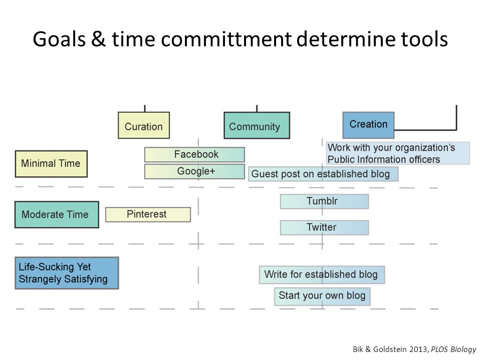 Goals & time committment determine tools Bik & Goldstein 2013, PLOS Biology