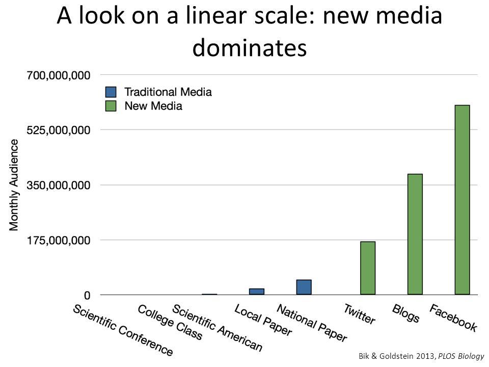 A look on a linear scale: new media dominates Bik & Goldstein 2013, PLOS Biology