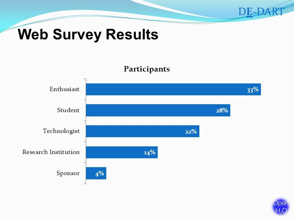 Web Survey Results DE-DART