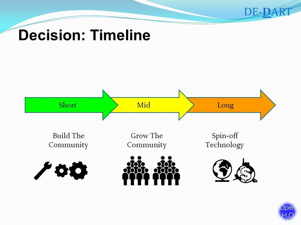 Decision: Timeline LongMidShort Build The Community Spin-off Technology Grow The Community DE-DART