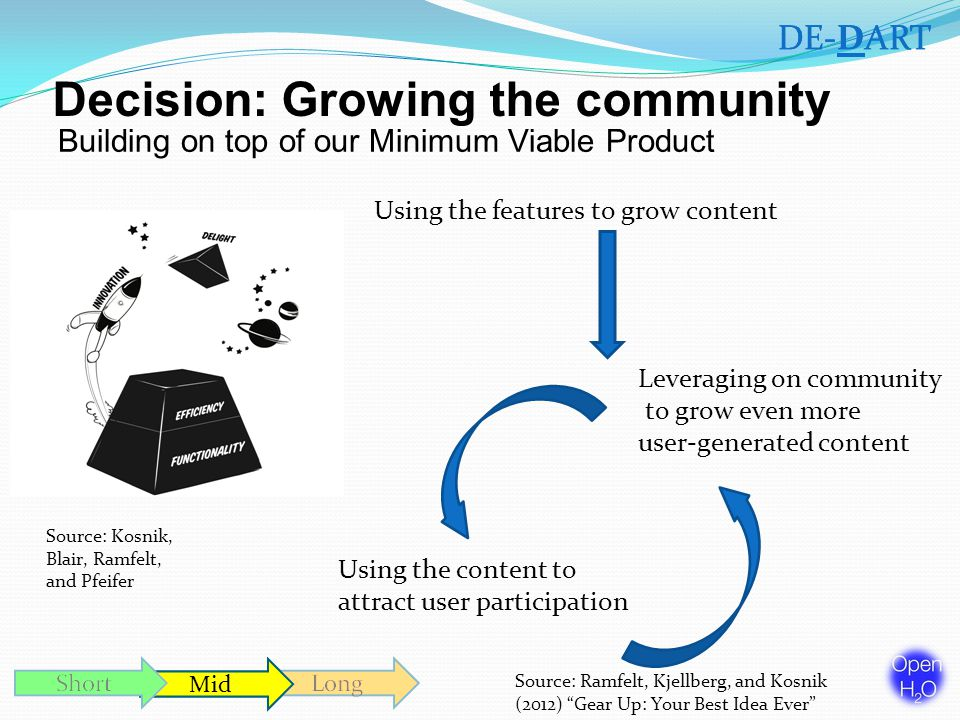 DE-DART Mid Decision: Growing the community Building on top of our Minimum Viable Product DE-DART Mid Using the features to grow content Using the content to attract user participation Leveraging on community to grow even more user-generated content Source: Kosnik, Blair, Ramfelt, and Pfeifer Source: Ramfelt, Kjellberg, and Kosnik (2012) Gear Up: Your Best Idea Ever