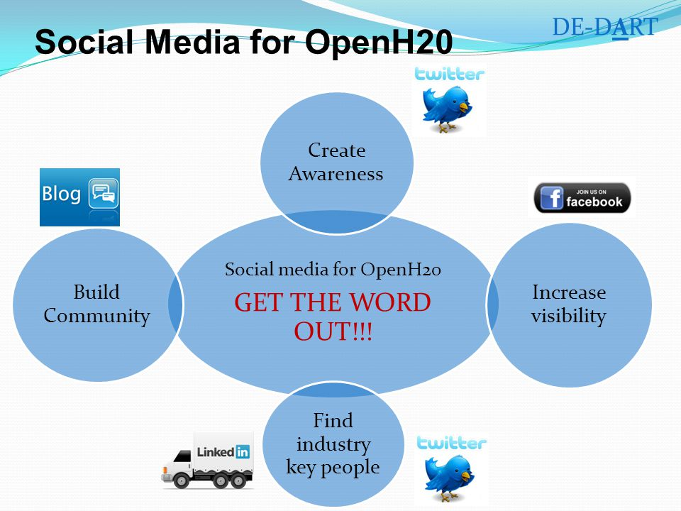 Social Media for OpenH20 Social media for OpenH20 GET THE WORD OUT!!.