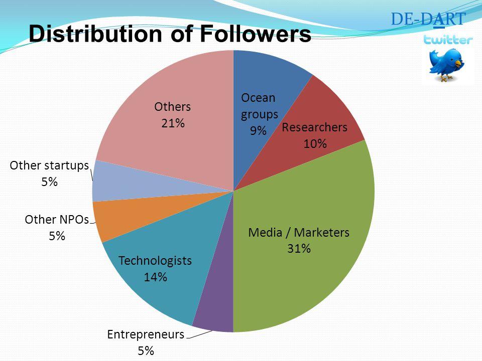 Distribution of Followers DE-DART