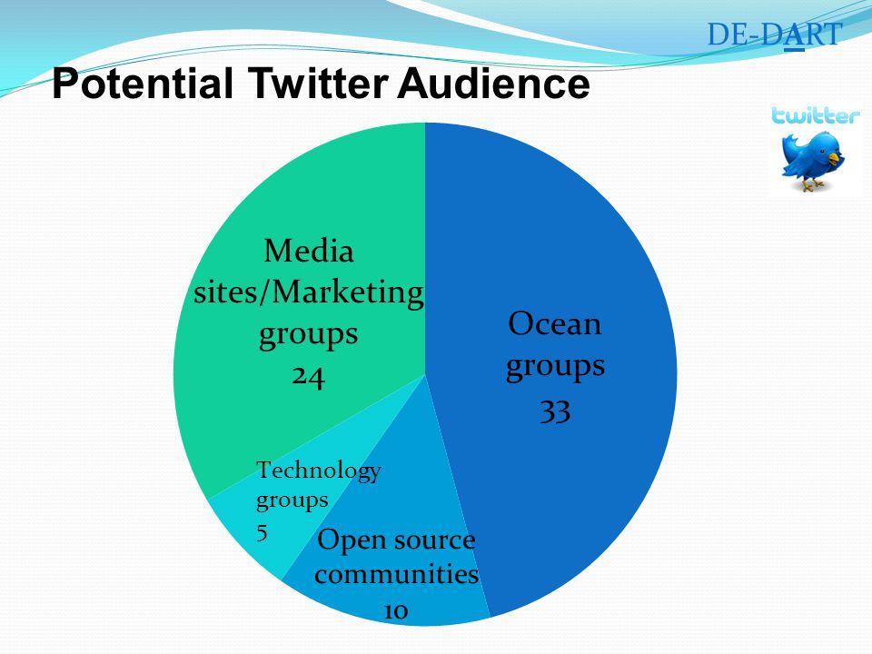 Potential Twitter Audience DE-DART