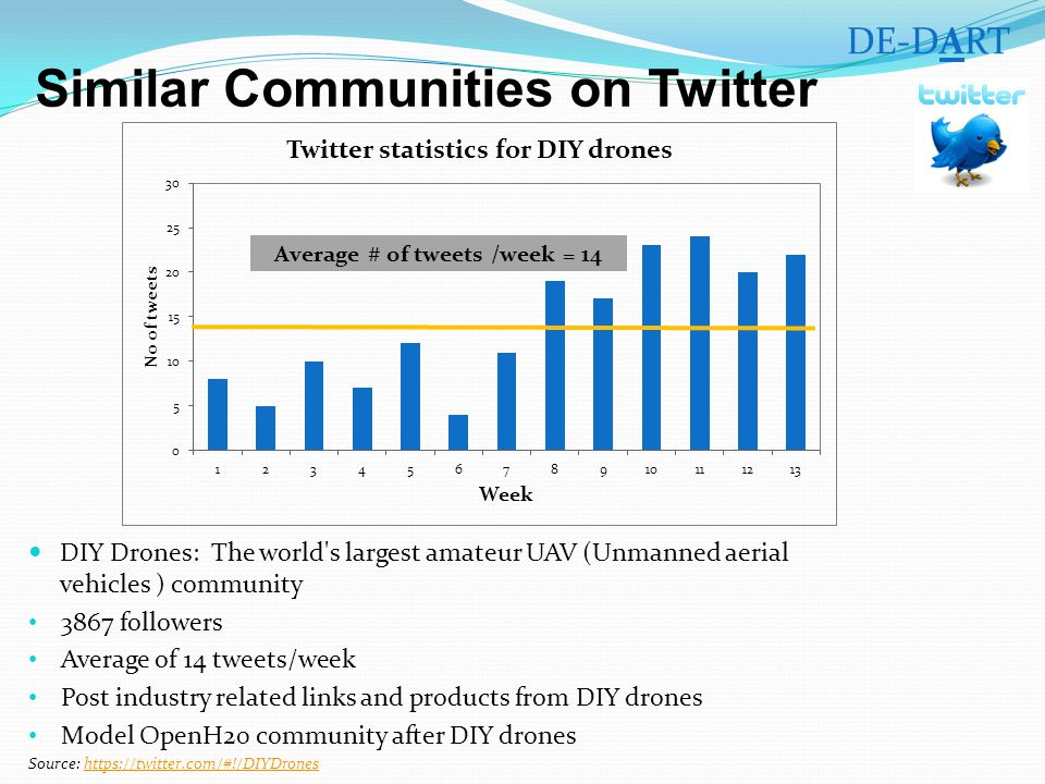Similar Communities on Twitter DIY Drones: The world s largest amateur UAV (Unmanned aerial vehicles ) community 3867 followers Average of 14 tweets/week Post industry related links and products from DIY drones Model OpenH20 community after DIY drones Source: https://twitter.com/#!/DIYDroneshttps://twitter.com/#!/DIYDrones DE-DART