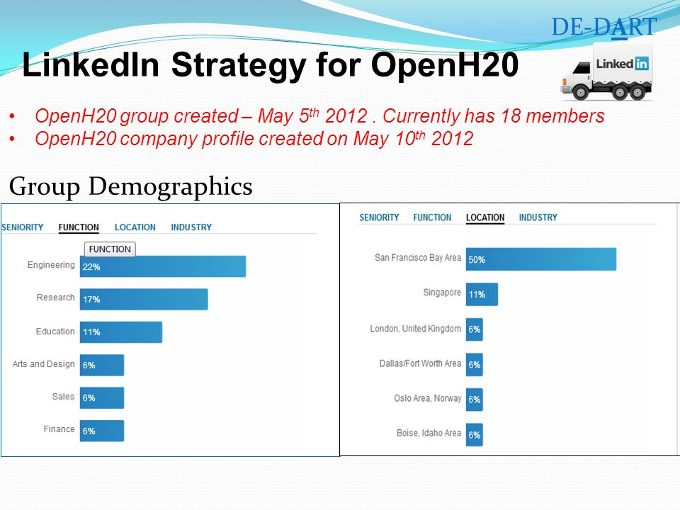 OpenH20 group created – May 5 th 2012.