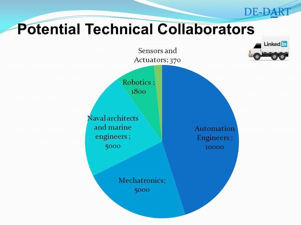 Potential Technical Collaborators DE-DART