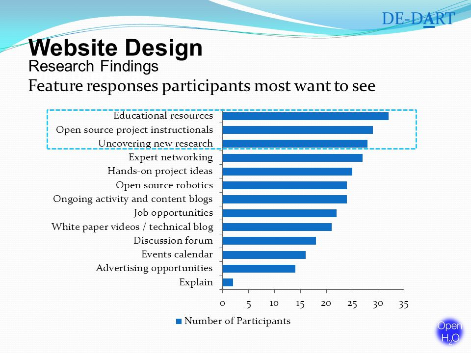 Website Design What Users want DE-DART Feature responses participants most want to see Research Findings
