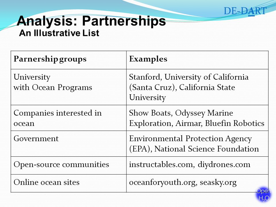 Analysis: Partnerships Parnership groupsExamples University with Ocean Programs Stanford, University of California (Santa Cruz), California State University Companies interested in ocean Show Boats, Odyssey Marine Exploration, Airmar, Bluefin Robotics GovernmentEnvironmental Protection Agency (EPA), National Science Foundation Open-source communitiesinstructables.com, diydrones.com Online ocean sitesoceanforyouth.org, seasky.org An Illustrative List DE-DART