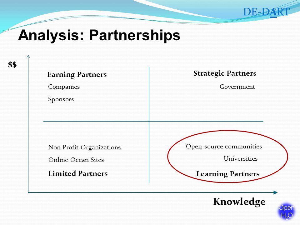 Analysis: Partnerships $$ Knowledge Earning Partners Learning Partners Strategic Partners Limited Partners Universities Open-source communities GovernmentCompanies Non Profit Organizations Sponsors DE-DART Online Ocean Sites