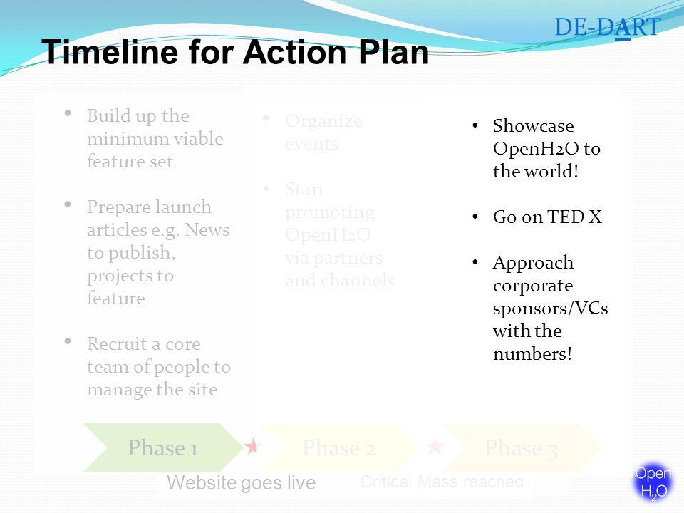 Timeline for Action Plan Build up the minimum viable feature set Prepare launch articles e.g.