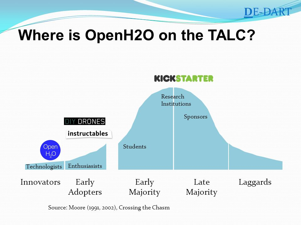 InnovatorsEarly Adopters Early Majority Late Majority Laggards Technologists Enthusiasists Students Research Institutions Sponsors DE-DART Where is OpenH2O on the TALC.