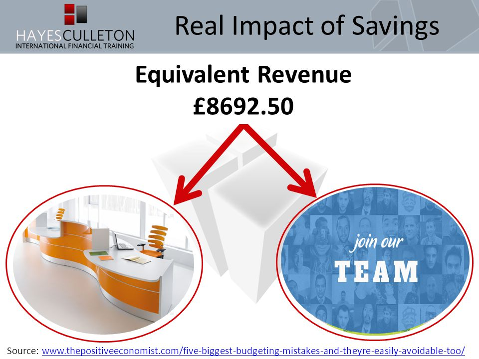 Real Impact of Savings Savings £2850 After-Tax Savings £3477 Source: www.thepositiveeconomist.com/five-biggest-budgeting-mistakes-and-theyre-easily-avoidable-too/www.thepositiveeconomist.com/five-biggest-budgeting-mistakes-and-theyre-easily-avoidable-too/ Equivalent Revenue £8692.50