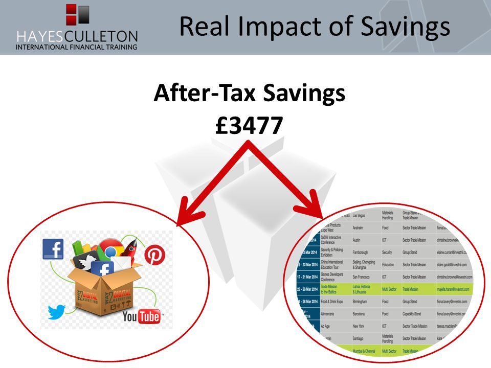 Real Impact of Savings After-Tax Savings £3477
